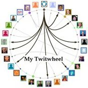 Twitwheel : visualiser les relations entre un compte Twitter et ses followers