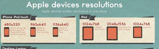 De l'iPhone à l'iMac, les résolutions d'écran des produits Apple