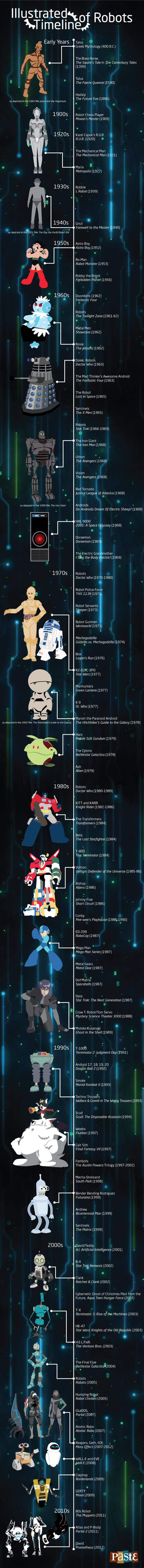 Robot-Timeline-liste-infographic-infographie [600 x 6546]