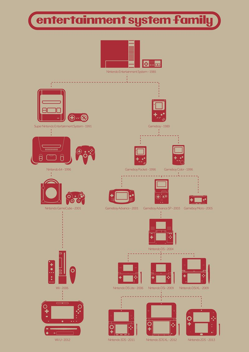 nintendo-family- genealogical-[800 x 1131]