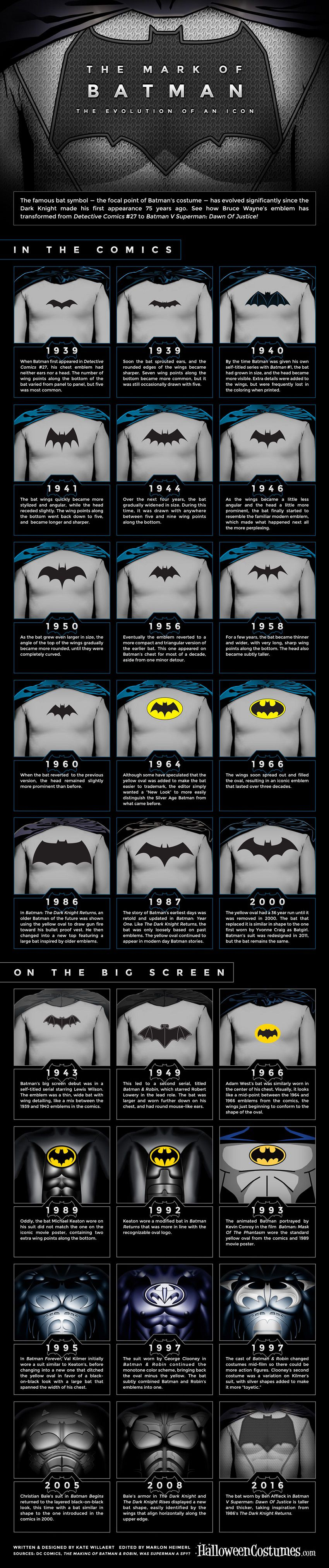 Batman-Infographic-infographie--logo-costume-evolution-full [850x 4049]