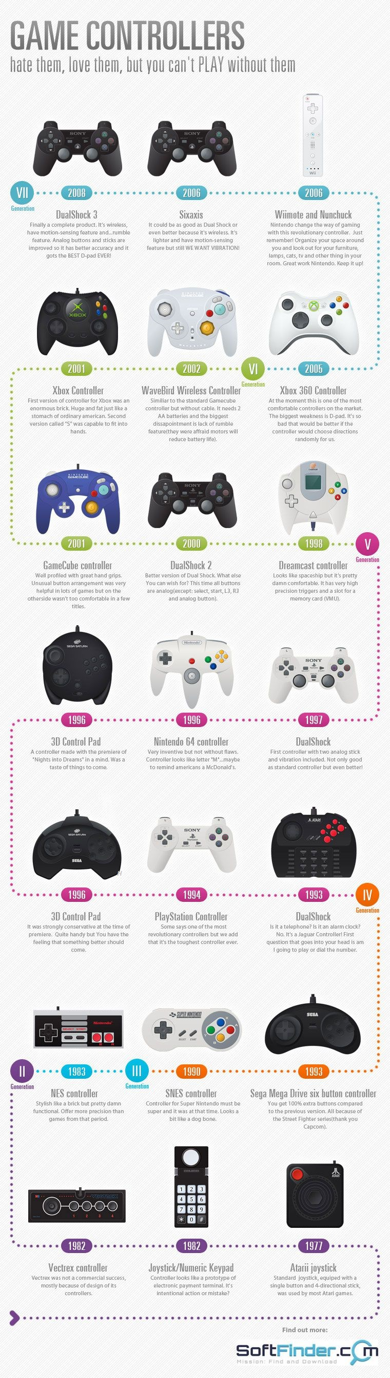 gamepad-evolution-manette-console-infographie-histoire [760 x 2680]