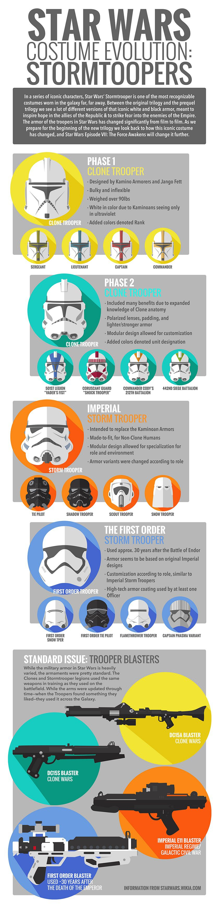 star-wars-costume-evolution-stormtrooper-infographie [840 x 3459]