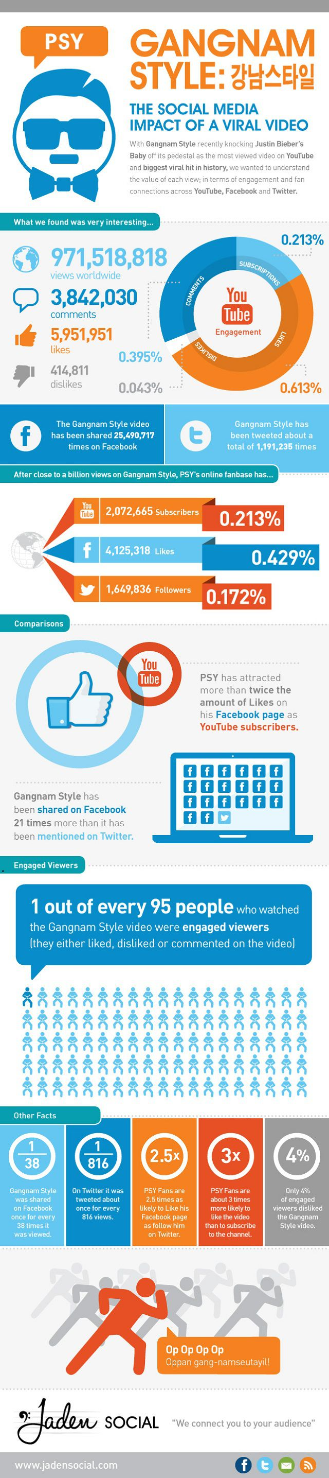 Gangnam-Style-Infographie