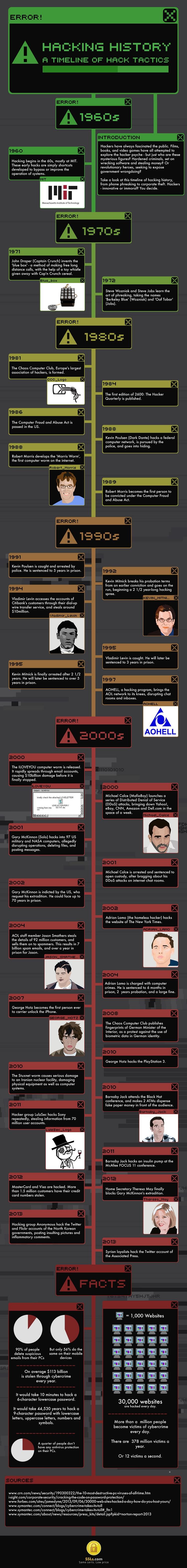 hacking-history-infografic-histoire-piratage-infographie [750 x 6285]