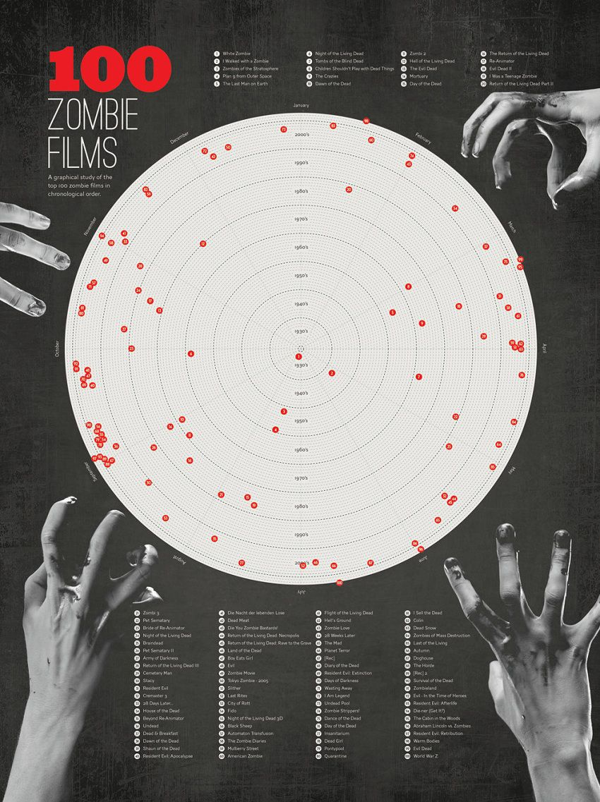 poster-zombie-film-liste-poster [850 x 1137]