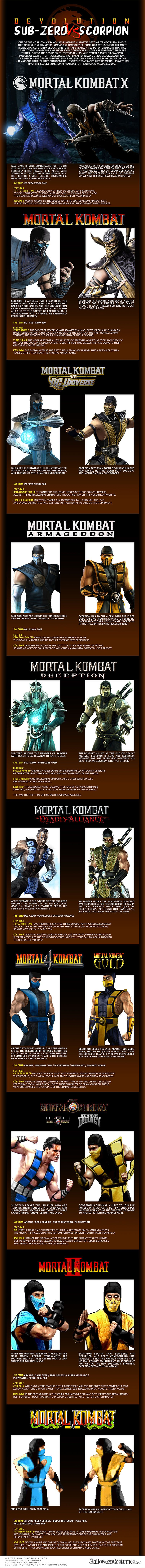 Mortal-Kombat-SubZero-Scorpion-Infographie-evolution [758 x 8197]