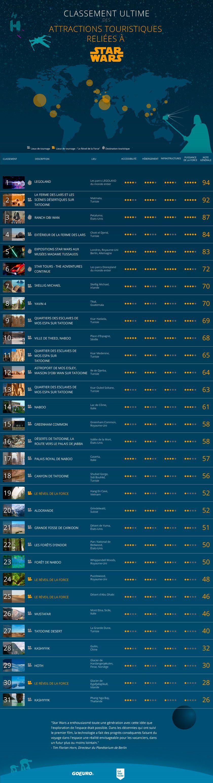 star-wars-lieux-tournage-attraction-liste-tourisme-infographie [840 x 3085]